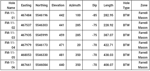 Table 3: Drill Collar Locations